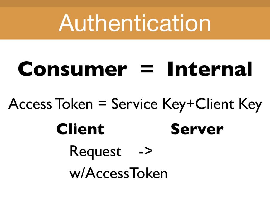 Title Title Consumer = Internal Client Server R...