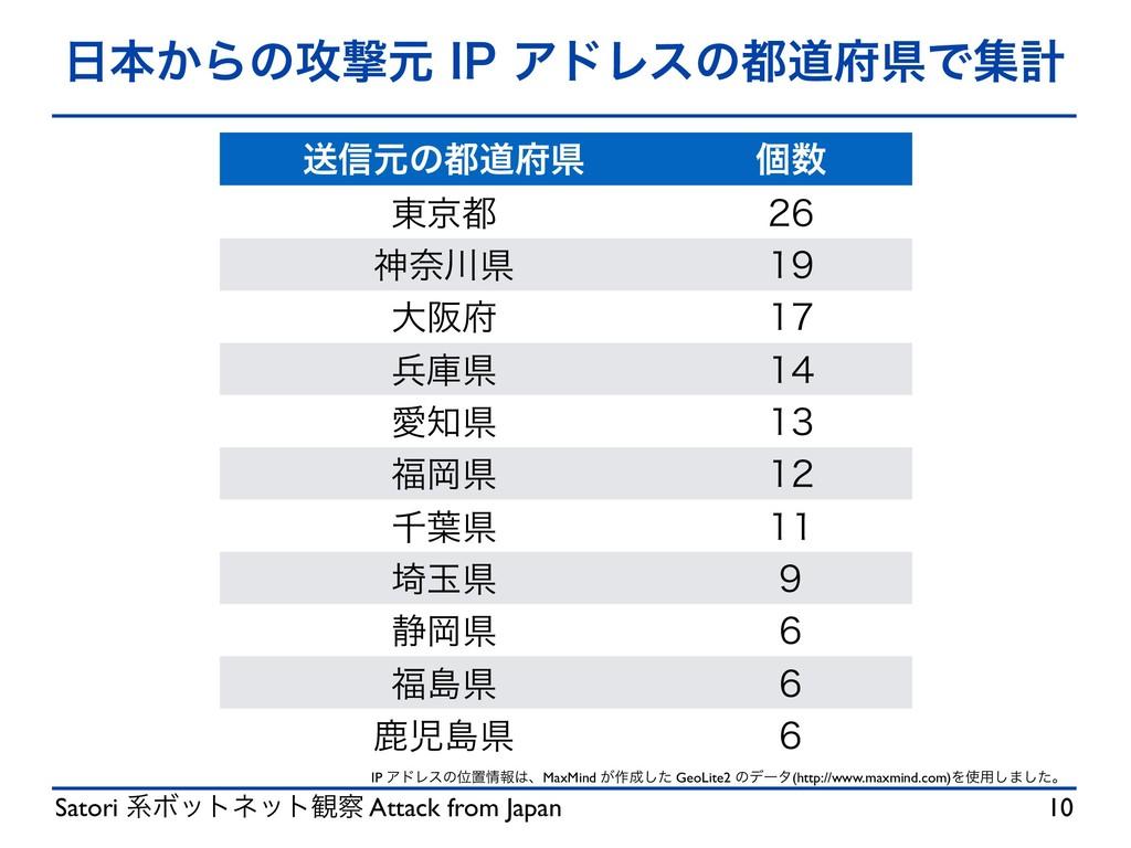 Satori ܥϘοτωοτ؍ Attack from Japan ຊ͔Βͷ߈ܸݩ*1...