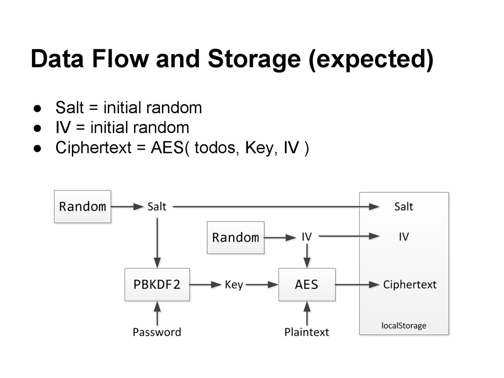 Data Flow and Storage (expected) ● Salt = initi...