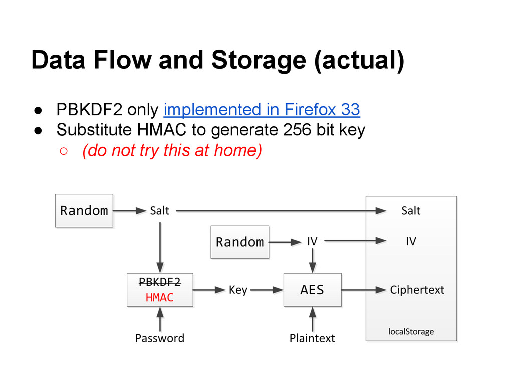 Data Flow and Storage (actual) ● PBKDF2 only im...