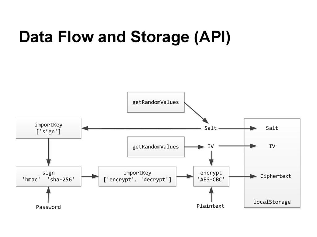 Data Flow and Storage (API)