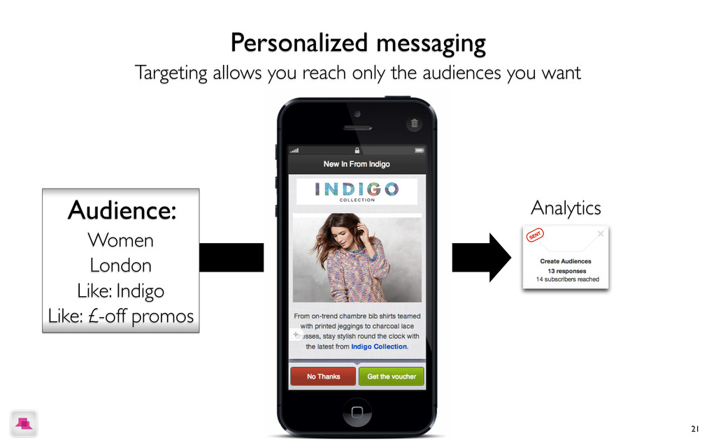 21 Personalized messaging Targeting allows you ...