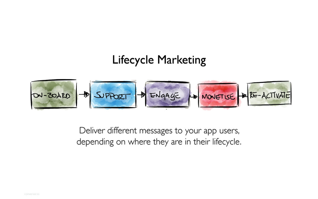 converser.io Lifecycle Marketing Deliver differ...