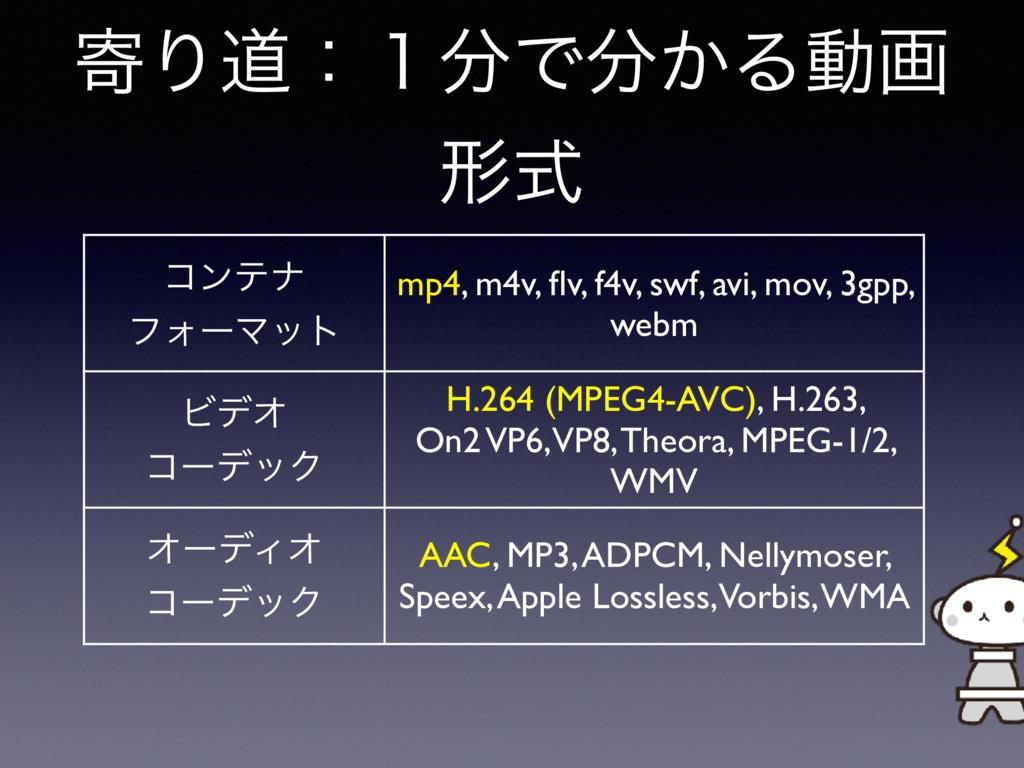 دΓಓɿ̍Ͱ͔Δಈը ܗࣜ ίϯςφ ϑΥʔϚοτ mp4, m4v, flv, f4v, ...