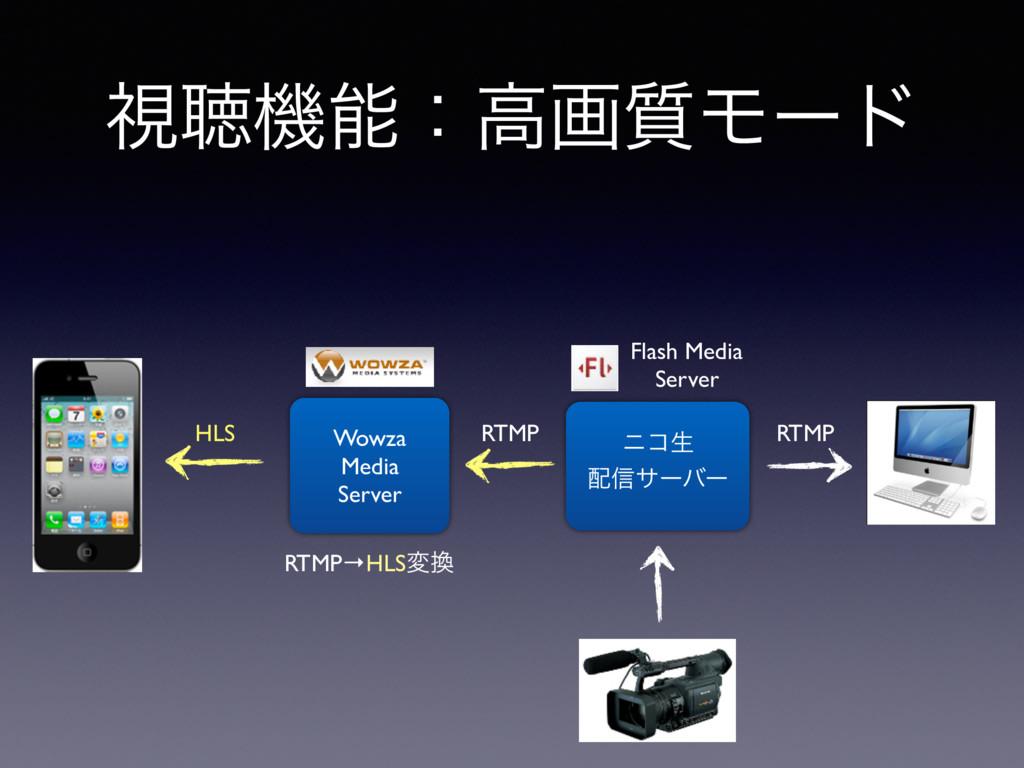 ࢹௌػɿߴը࣭Ϟʔυ χίੜ ৴αʔόʔ Wowza Media Server RTMP→...