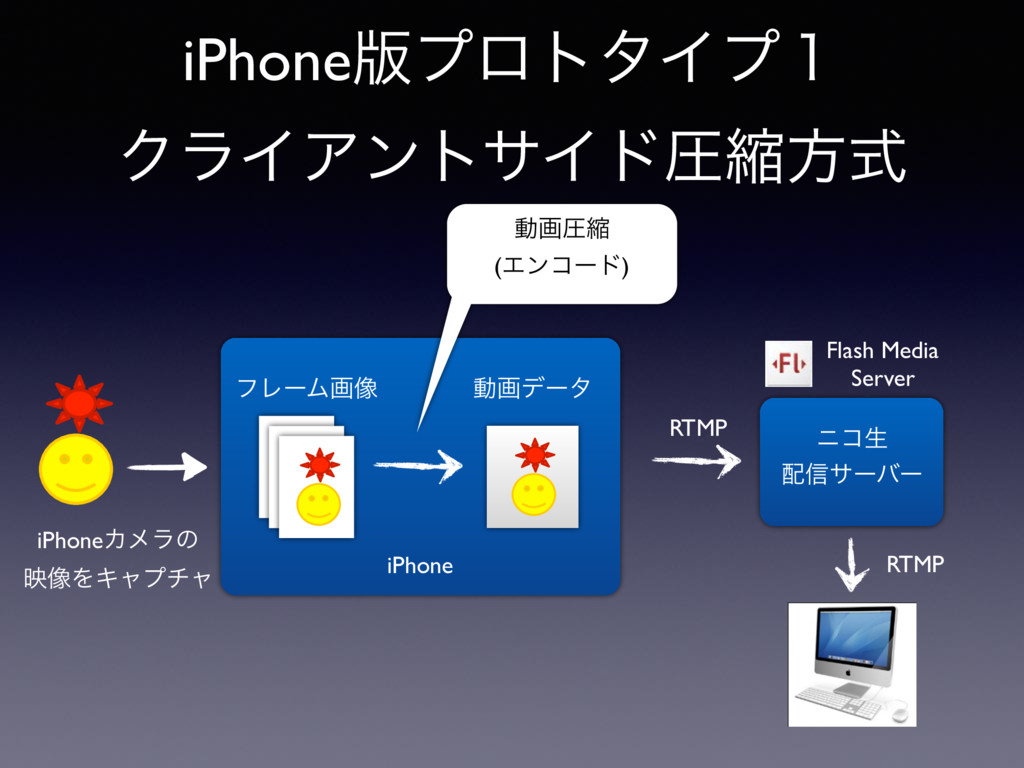 iPhone iPhone൛ϓϩτλΠϓ̍ ΫϥΠΞϯταΠυѹॖํࣜ iPhoneΧϝϥͷ ...
