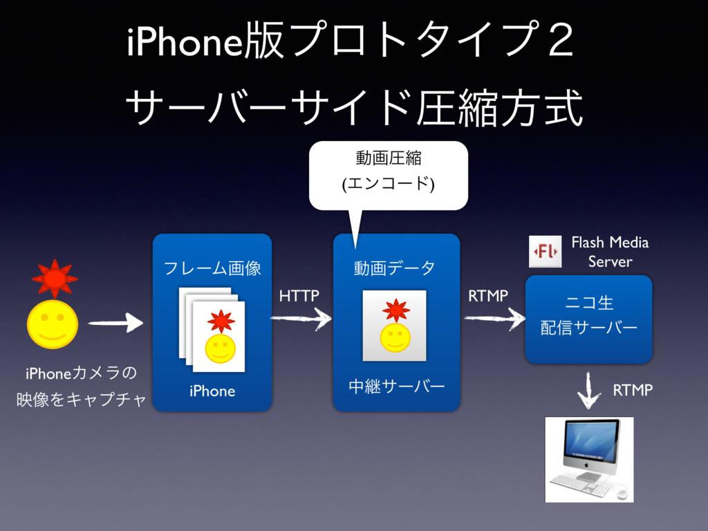 தܧαʔόʔ iPhone iPhone൛ϓϩτλΠϓ̎ αʔόʔαΠυѹॖํࣜ iPhone...