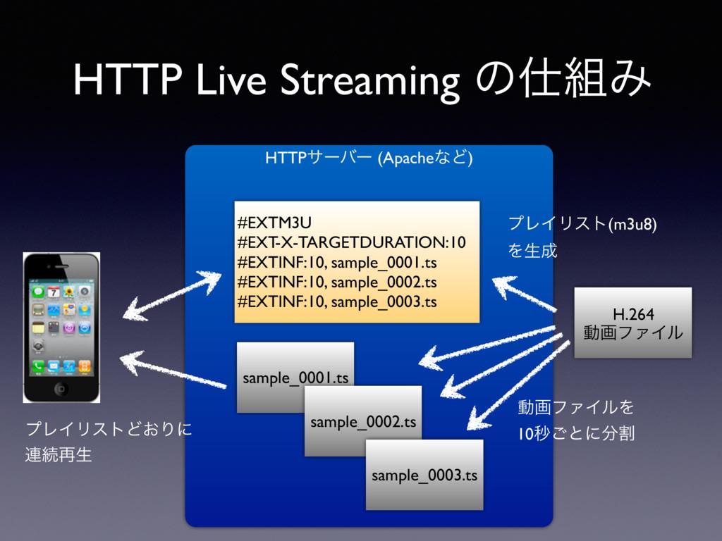 HTTPαʔόʔ (ApacheͳͲ) HTTP Live Streaming ͷΈ H....