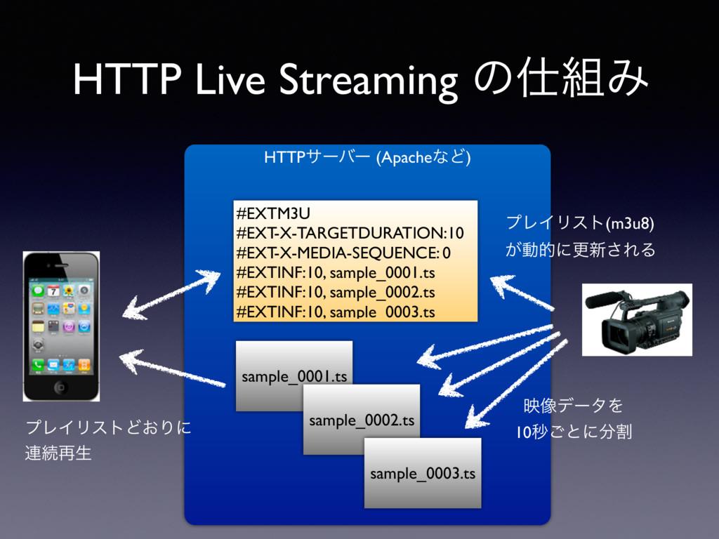HTTPαʔόʔ (ApacheͳͲ) HTTP Live Streaming ͷΈ sa...