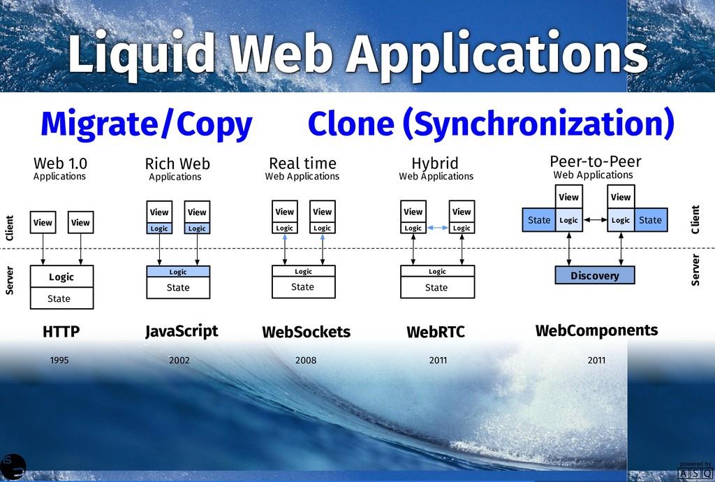 Liquid Web Applications Client State Logic View...