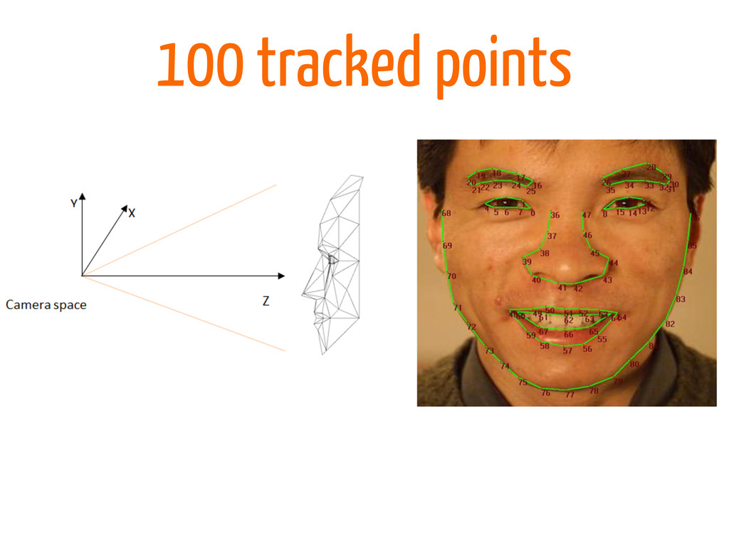 100 tracked points