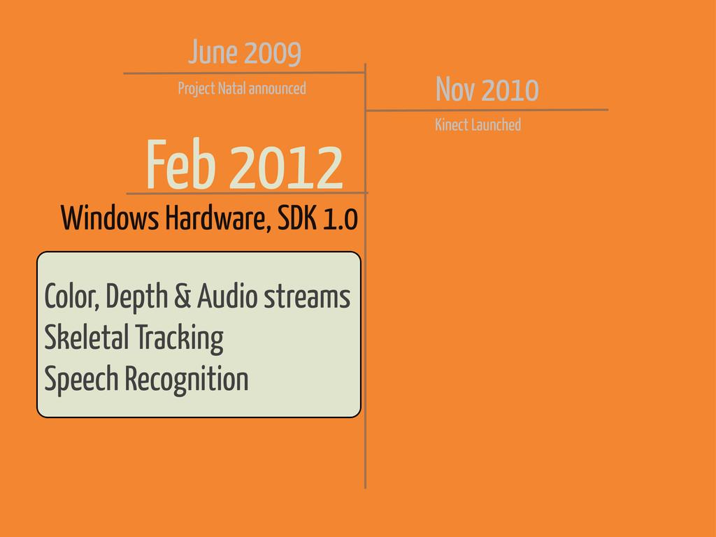 Feb 2012 Windows Hardware, SDK 1.0 Color, Depth...