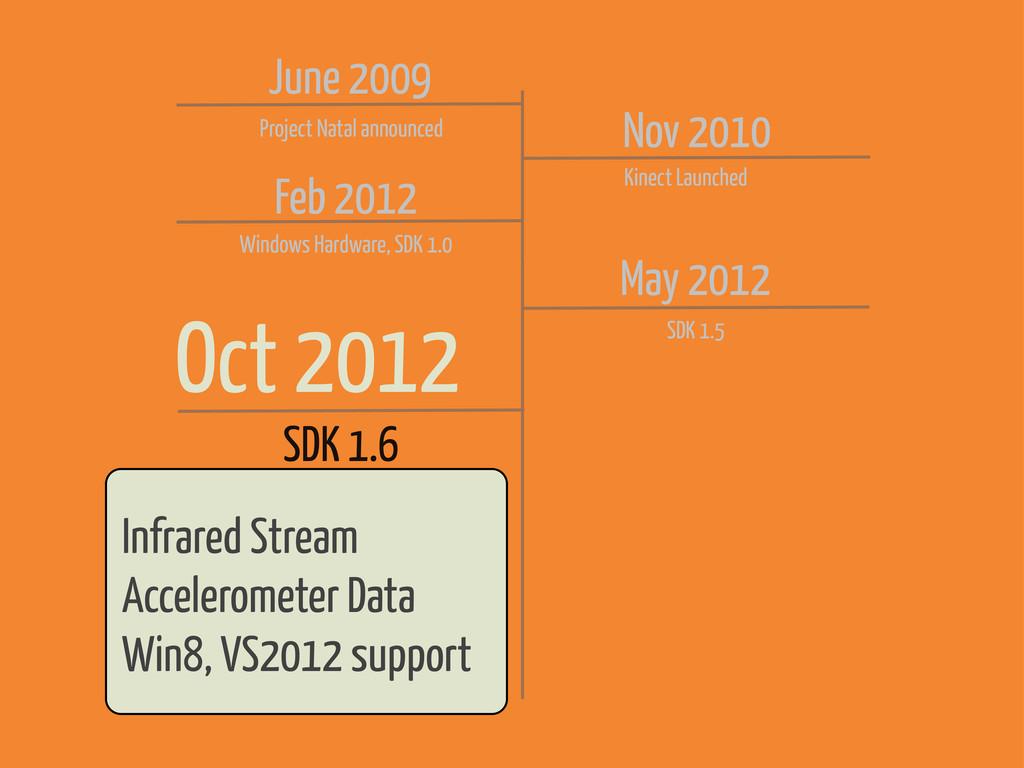 Feb 2012 Windows Hardware, SDK 1.0 May 2012 SDK...