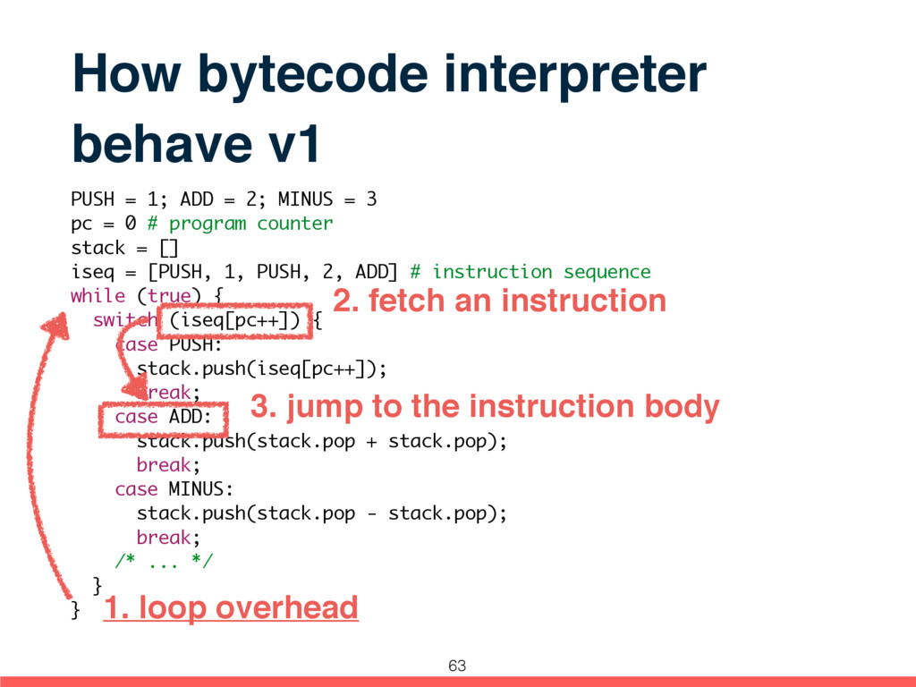 How bytecode interpreter behave v1 PUSH = 1; AD...