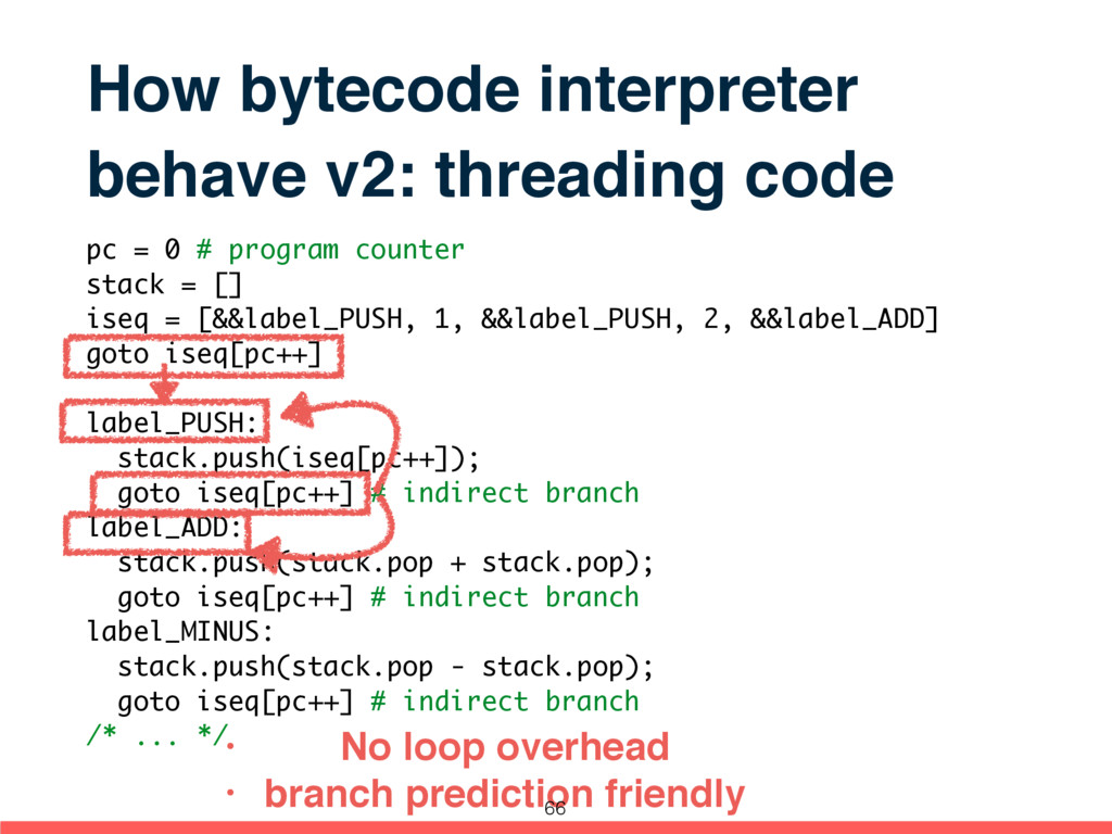 How bytecode interpreter behave v2: threading c...