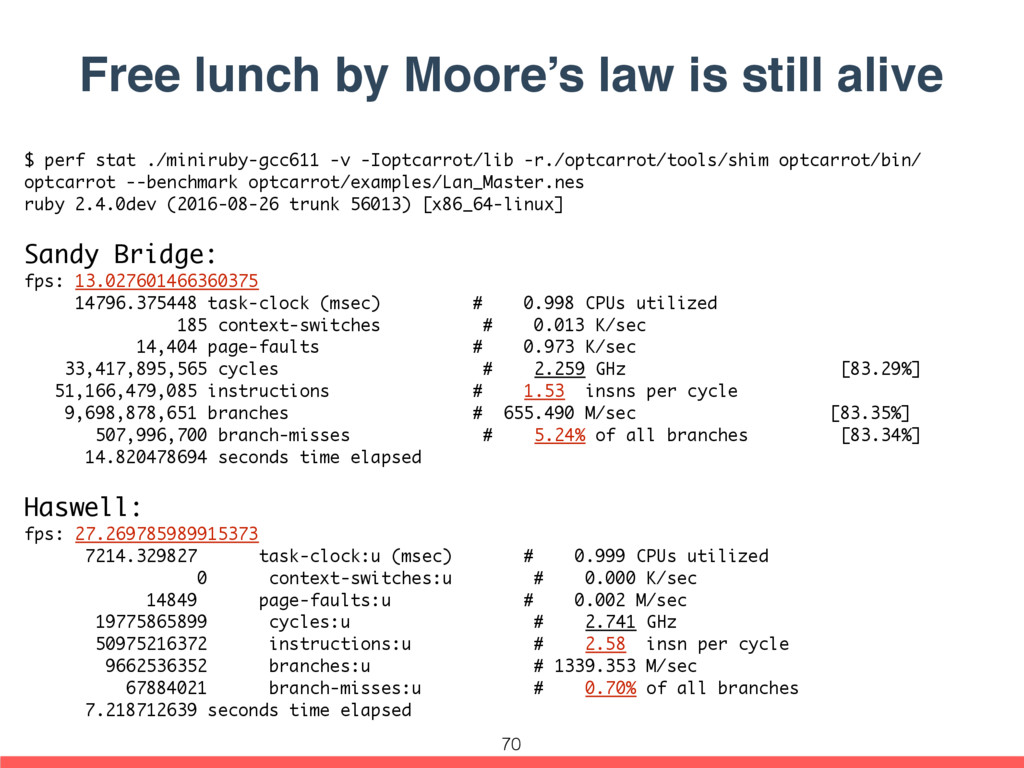 Free lunch by Moore's law is still alive $ perf...