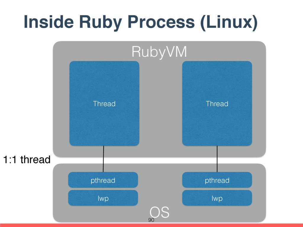 Inside Ruby Process (Linux) RubyVM Thread Threa...