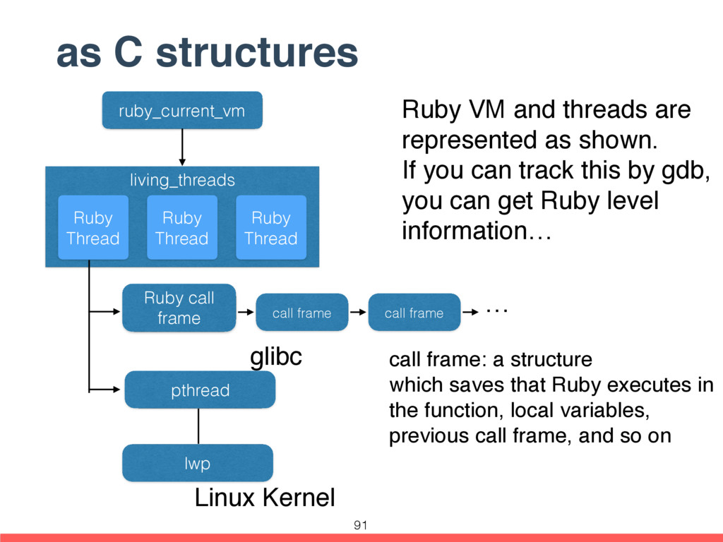 as C structures ruby_current_vm pthread lwp liv...