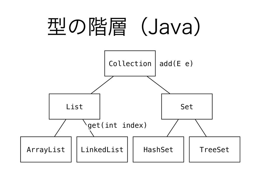 ܕͷ֊ʢ+BWBʣ Collection List Set ArrayList Linked...