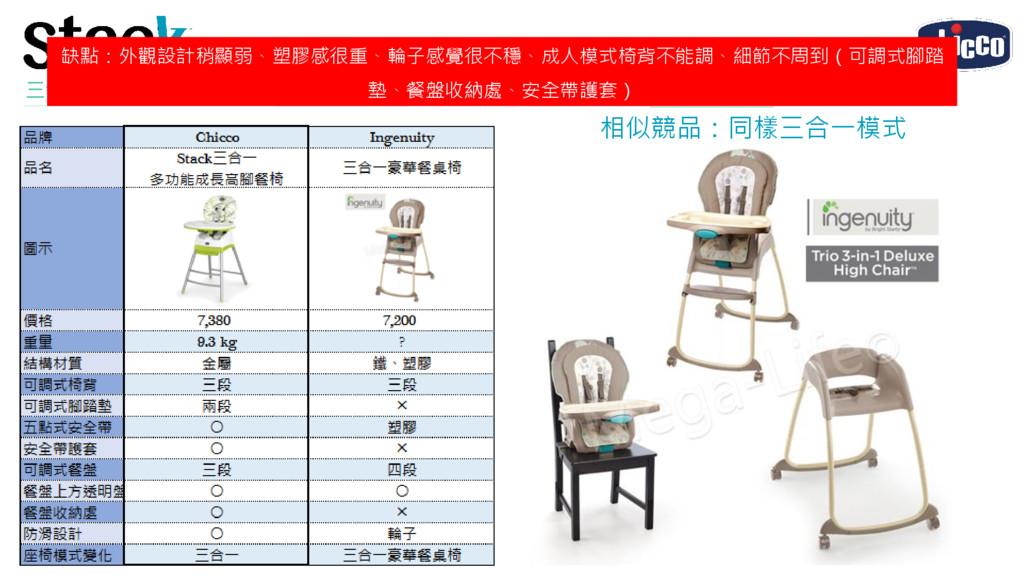 產品介紹 市場概況 三合一多功能成長高腳餐椅 溝通訴求 行銷宣傳 缺點:外觀設計稍顯弱、塑膠感...