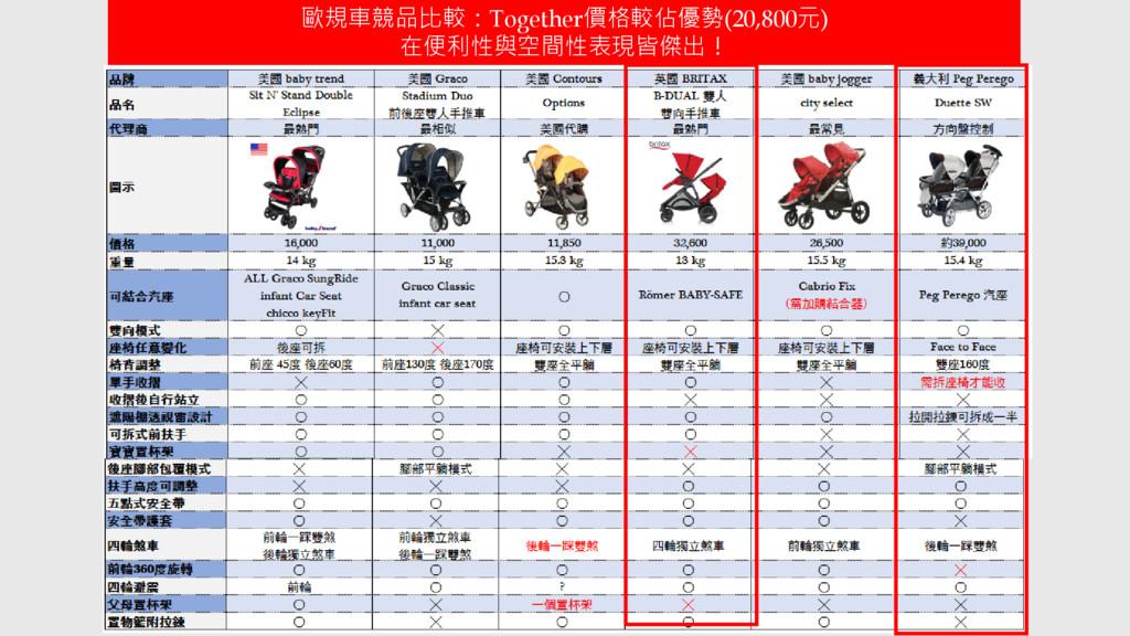 歐規車競品比較:Together價格較佔優勢(20,800元) 在便利性與空間性表現皆傑出!
