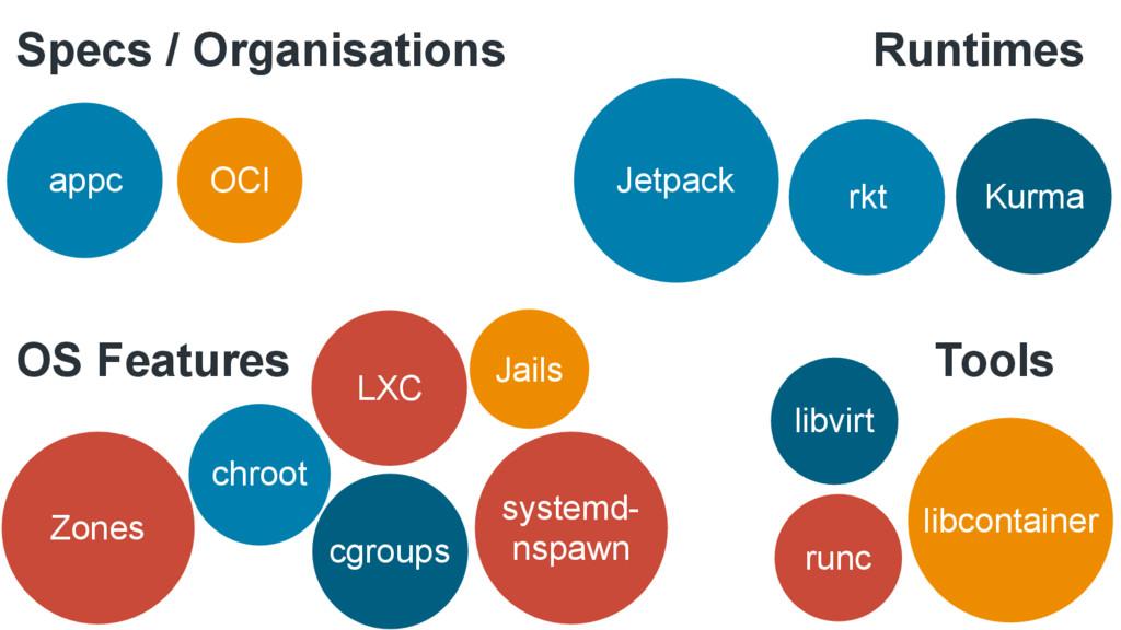 Kurma rkt Jetpack Jails Zones cgroups LXC OCI a...
