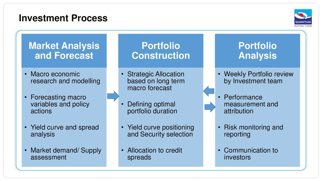 Investment Process Market Analysis and Forecast...