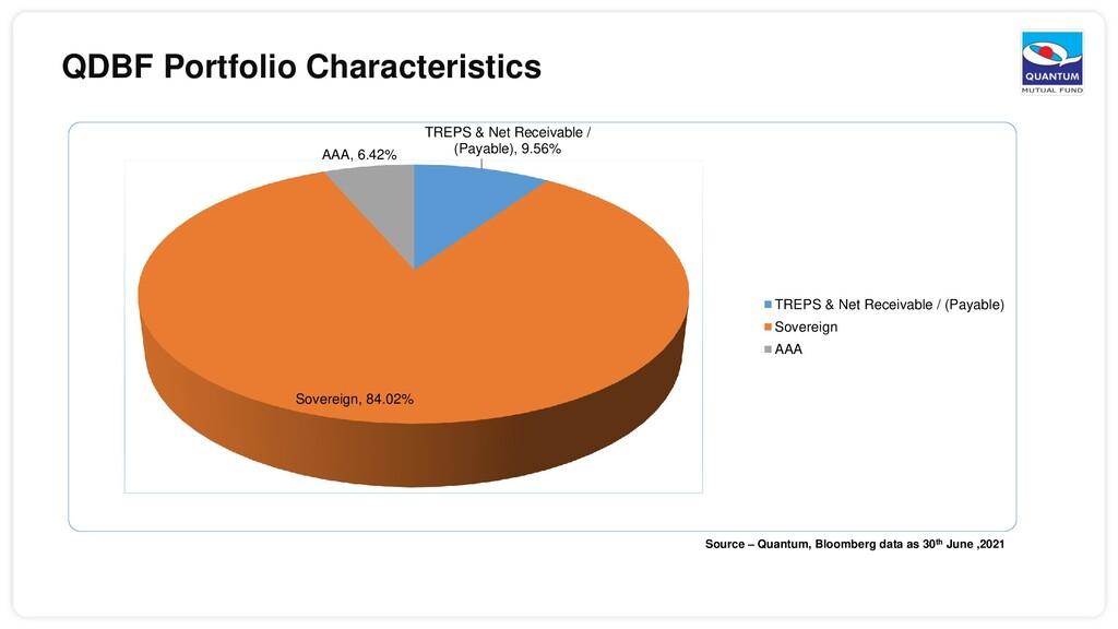 Source – Quantum, Bloomberg data as 30th June ,...