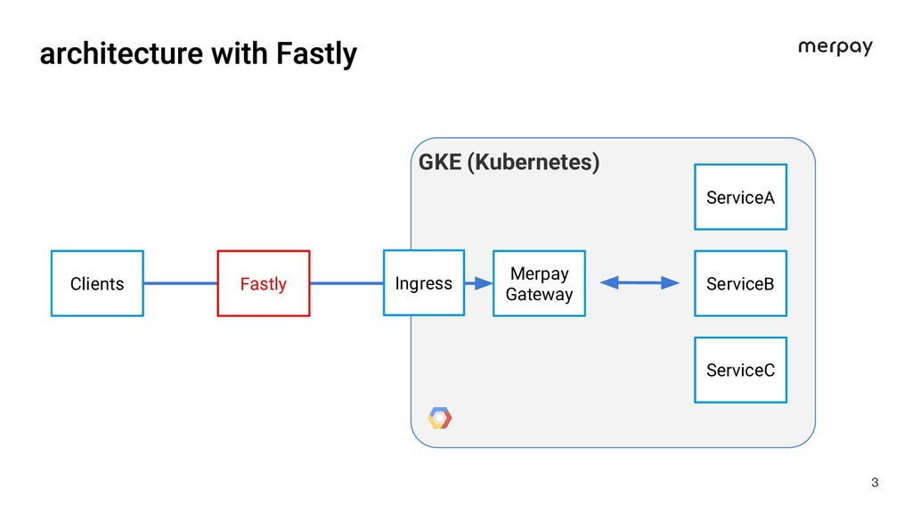 3 Clients Merpay Gateway ServiceA ServiceB Serv...