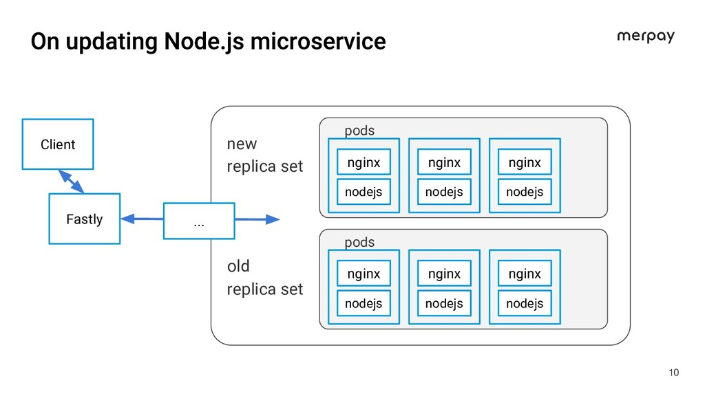 10 Fastly nginx new replica set pods nodejs ......