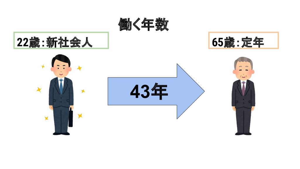 働く年数 43年 22歳:新社会人 65歳:定年