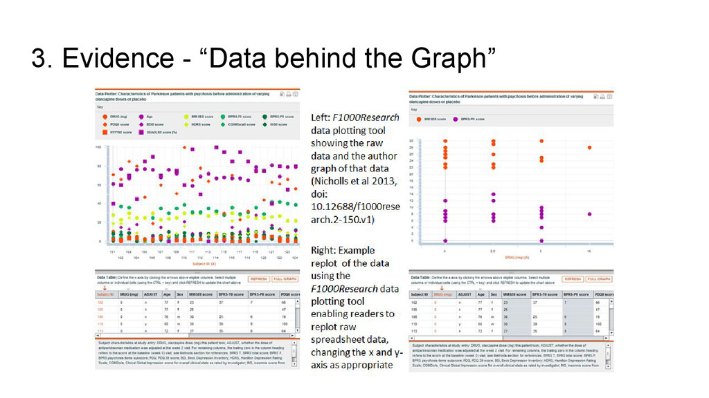 """3. Evidence - """"Data behind the Graph"""""""