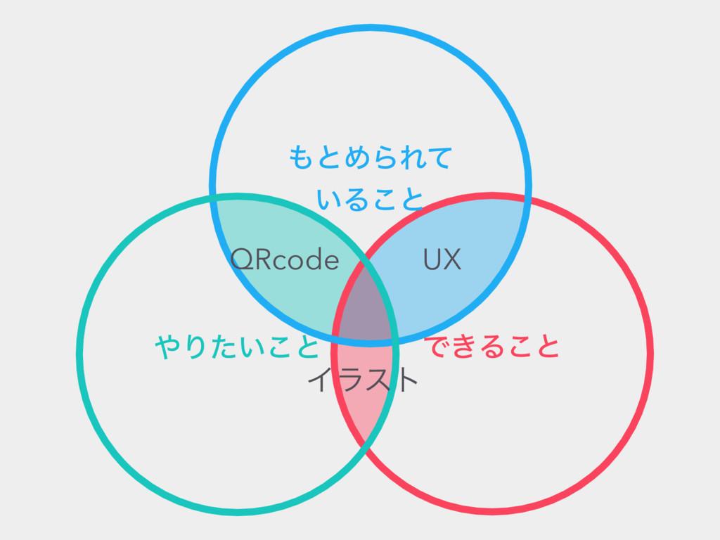 Ͱ͖Δ͜ͱ ͱΊΒΕͯ ͍Δ͜ͱ Γ͍ͨ͜ͱ Πϥετ QRcode UX