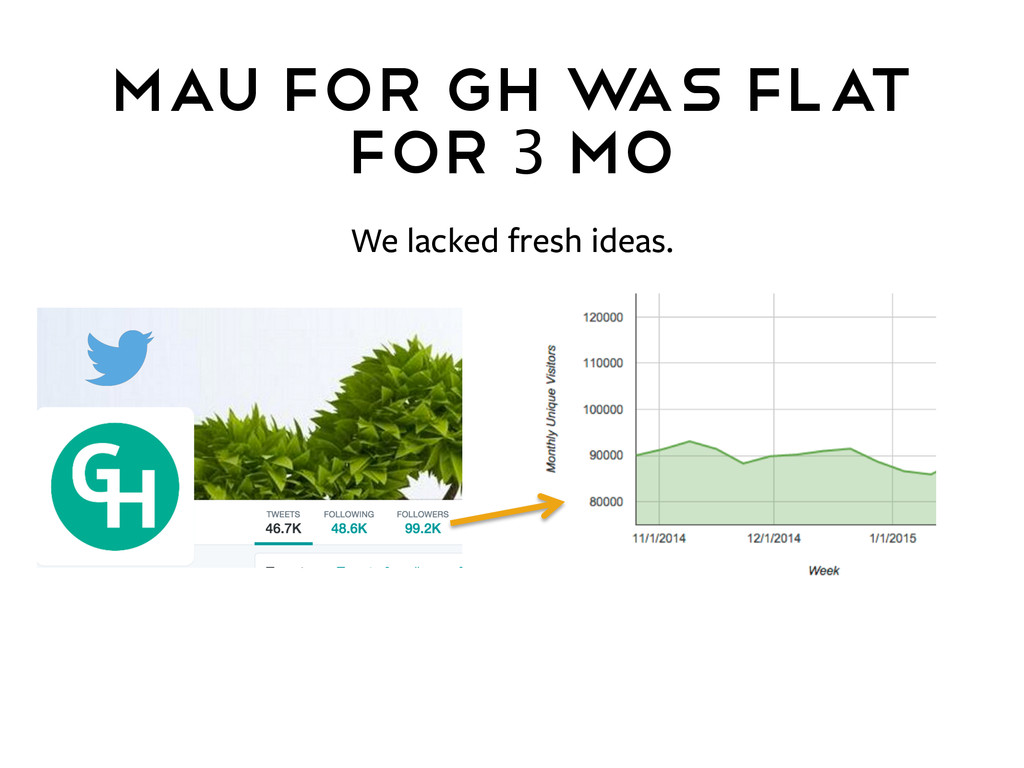 MAU For GH w as Flat for 3 mo We lacked fresh i...