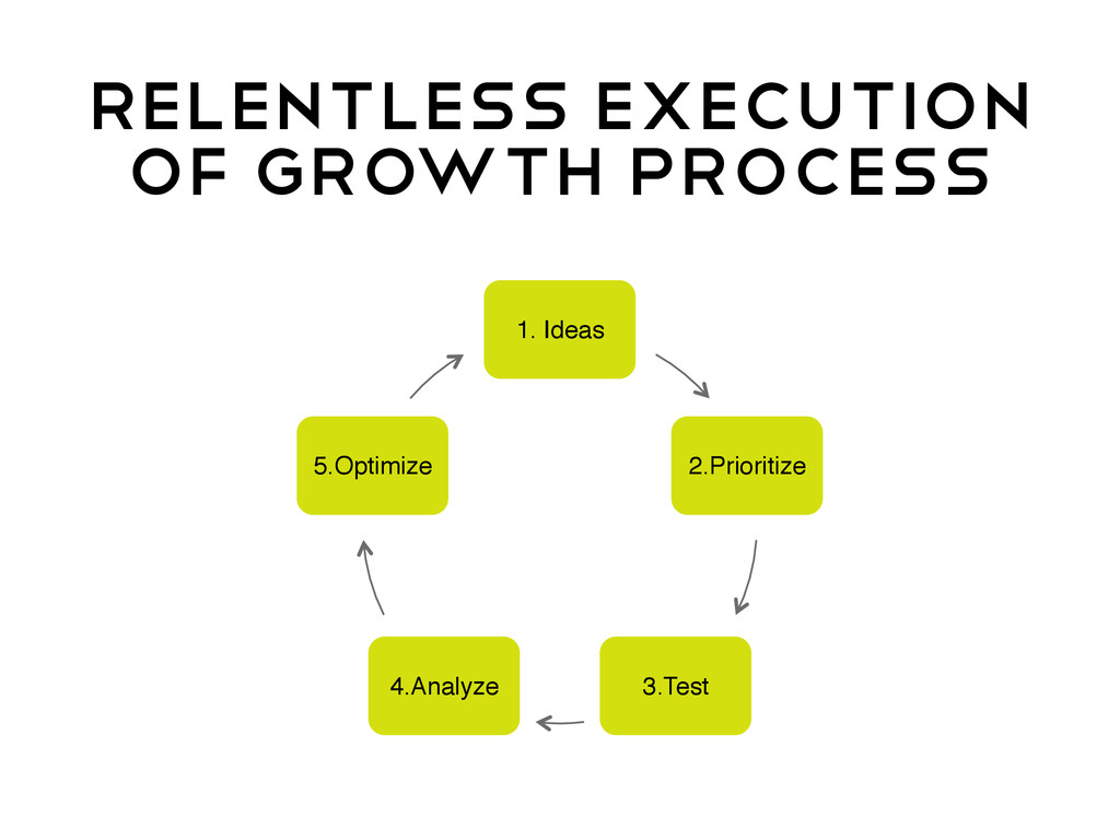 Relentless execution of growth process 1. Ideas...