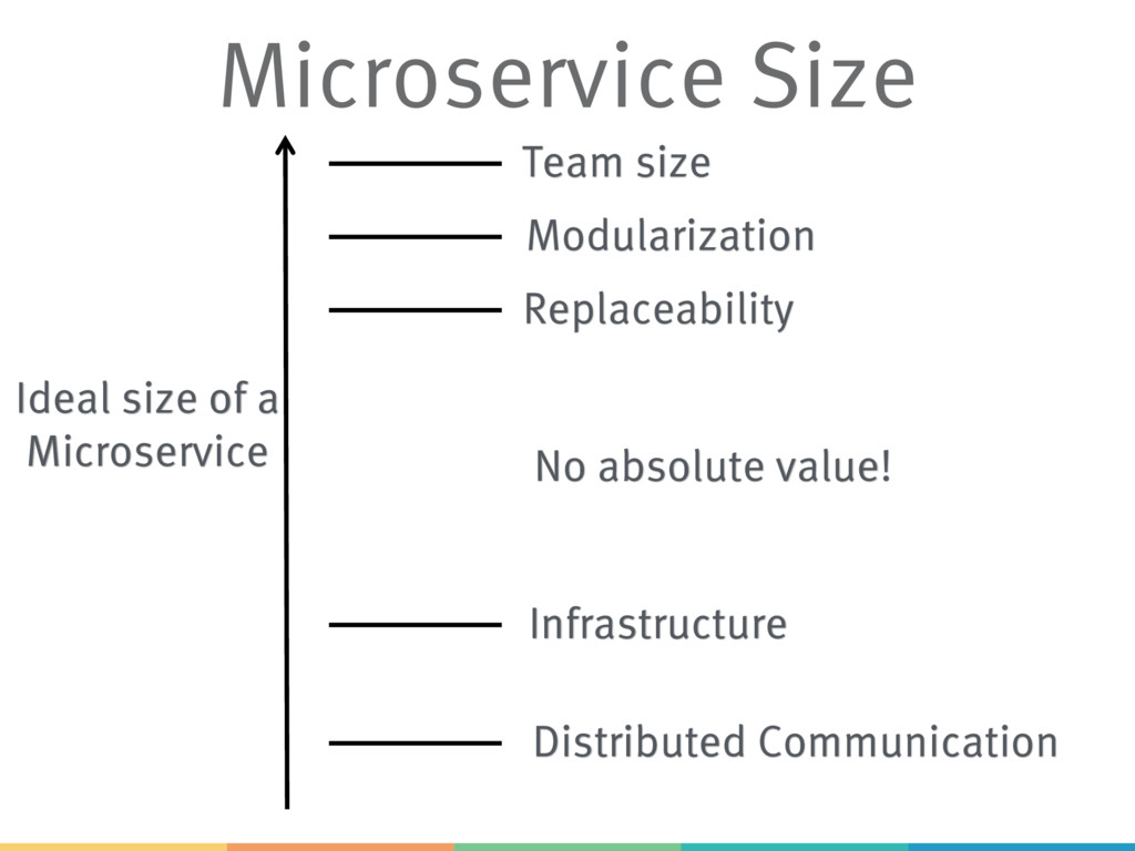 Ideal size of a Microservice Team size Modulari...