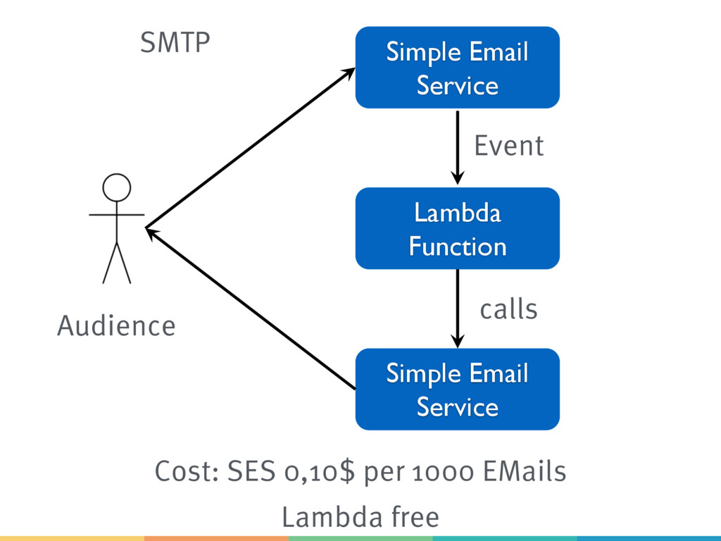 Lambda Function Simple Email Service SMTP Simpl...