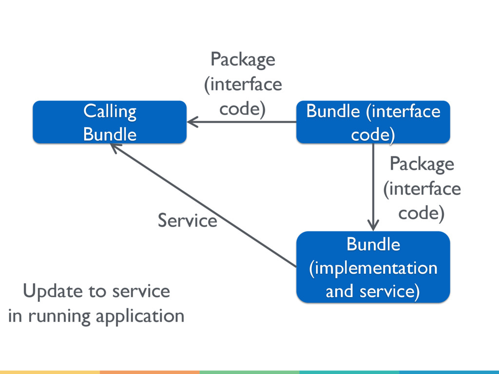 Calling Bundle Bundle (interface code) Bundle (...