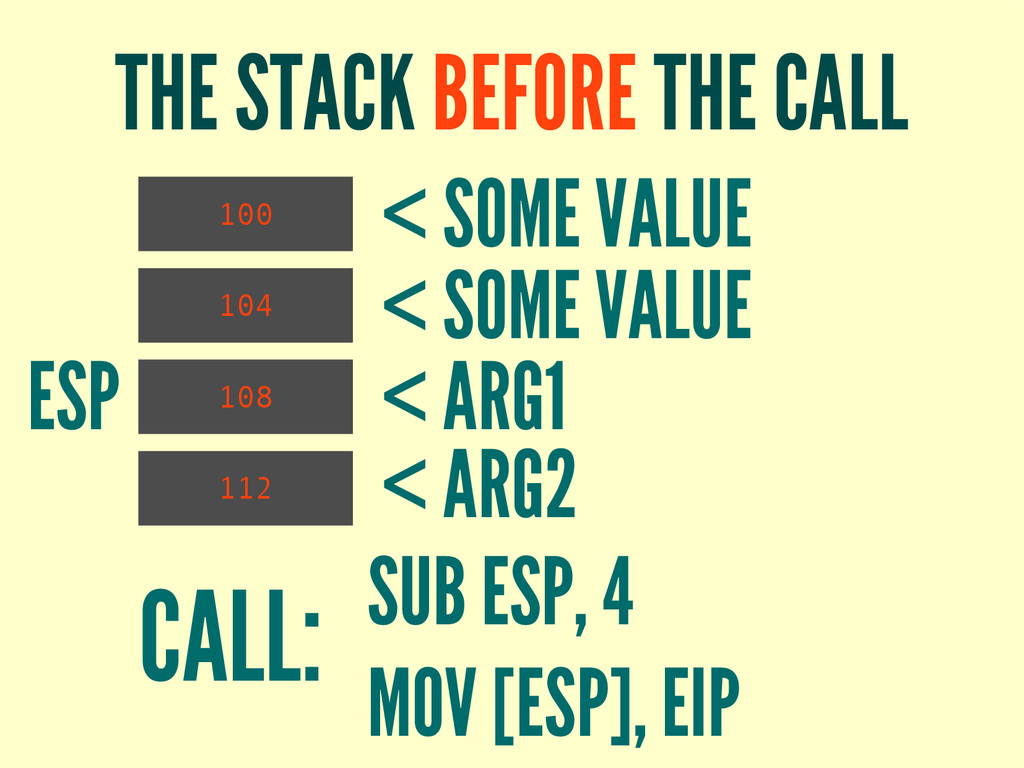 THE STACK BEFORE THE CALL 100 CALL: SUB ESP, 4 ...