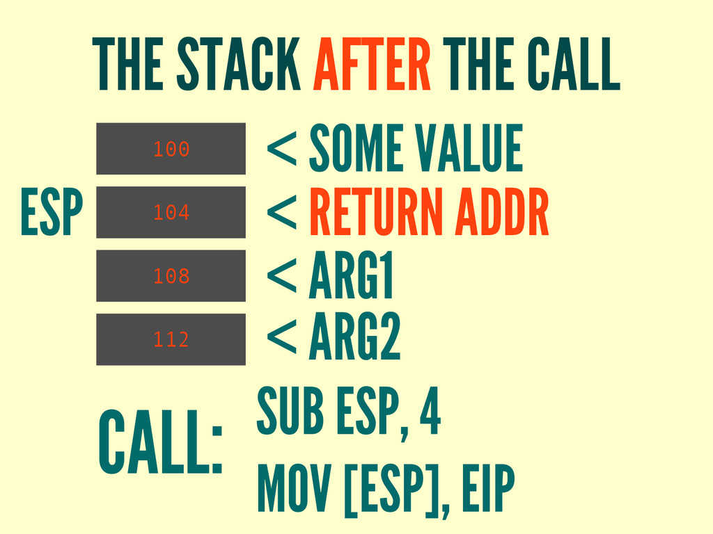THE STACK AFTER THE CALL 100 CALL: SUB ESP, 4 M...