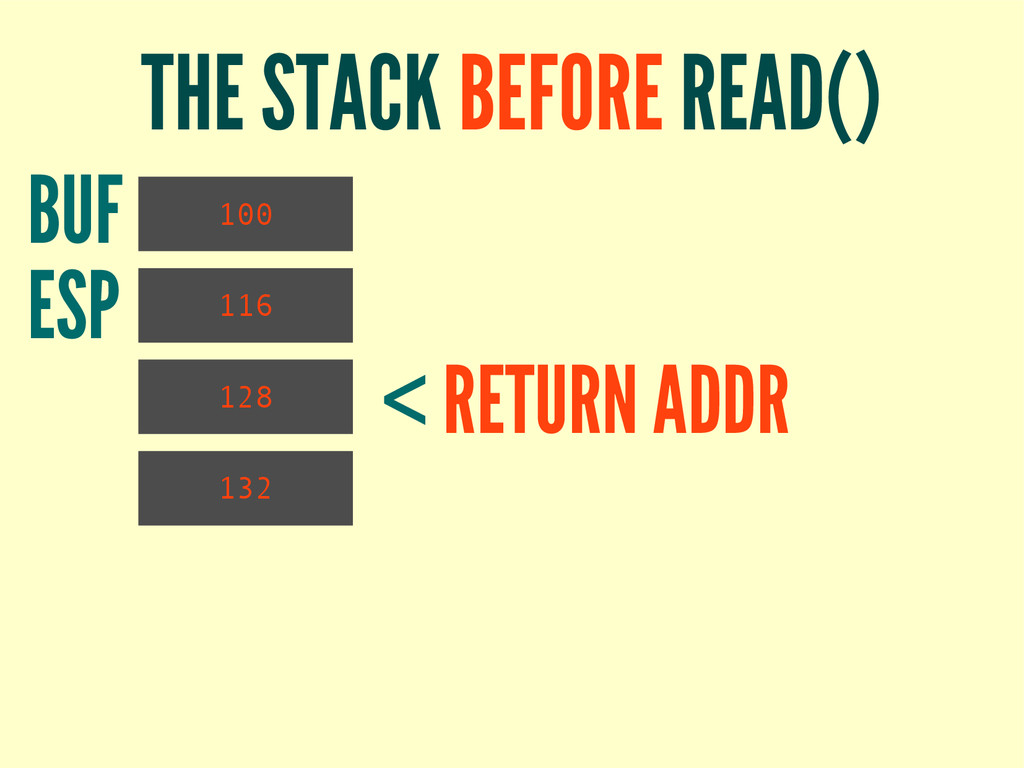 THE STACK BEFORE READ() 100 132 116 BUF < RETUR...