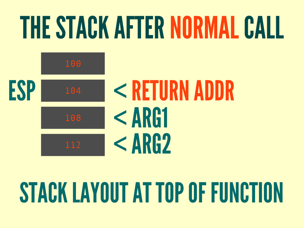 THE STACK AFTER NORMAL CALL 100 112 108 104 ESP...