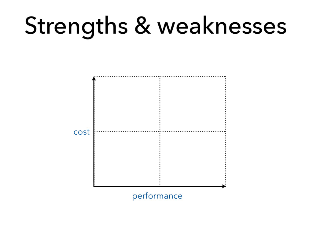 Strengths & weaknesses cost performance