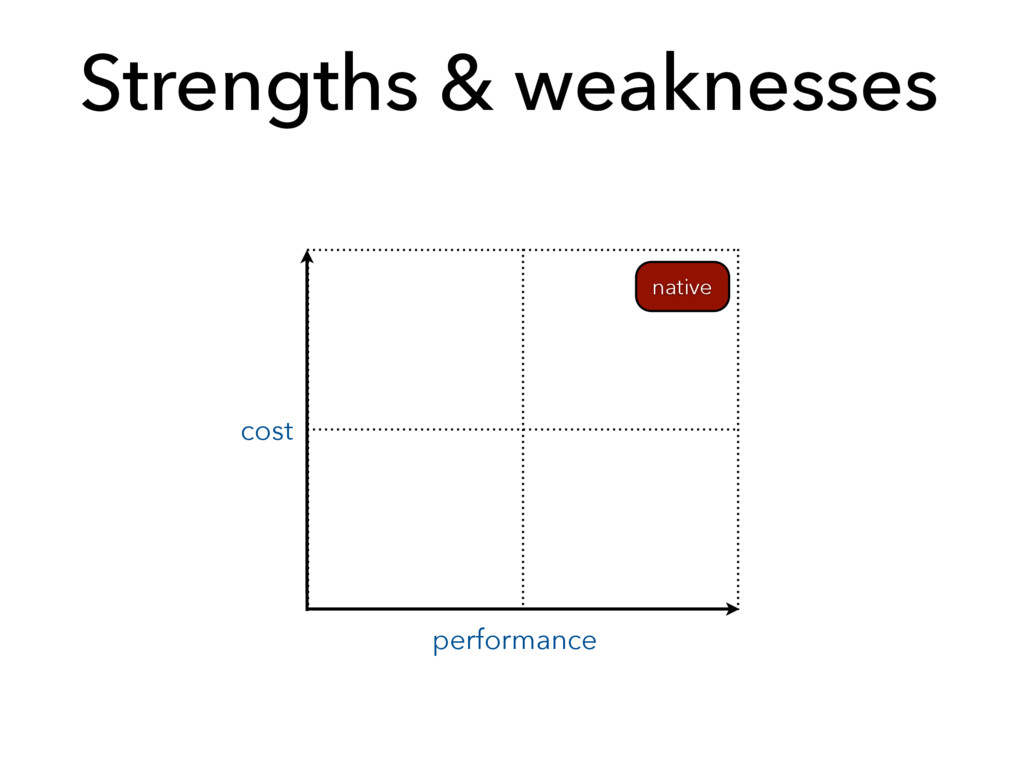 Strengths & weaknesses cost performance native