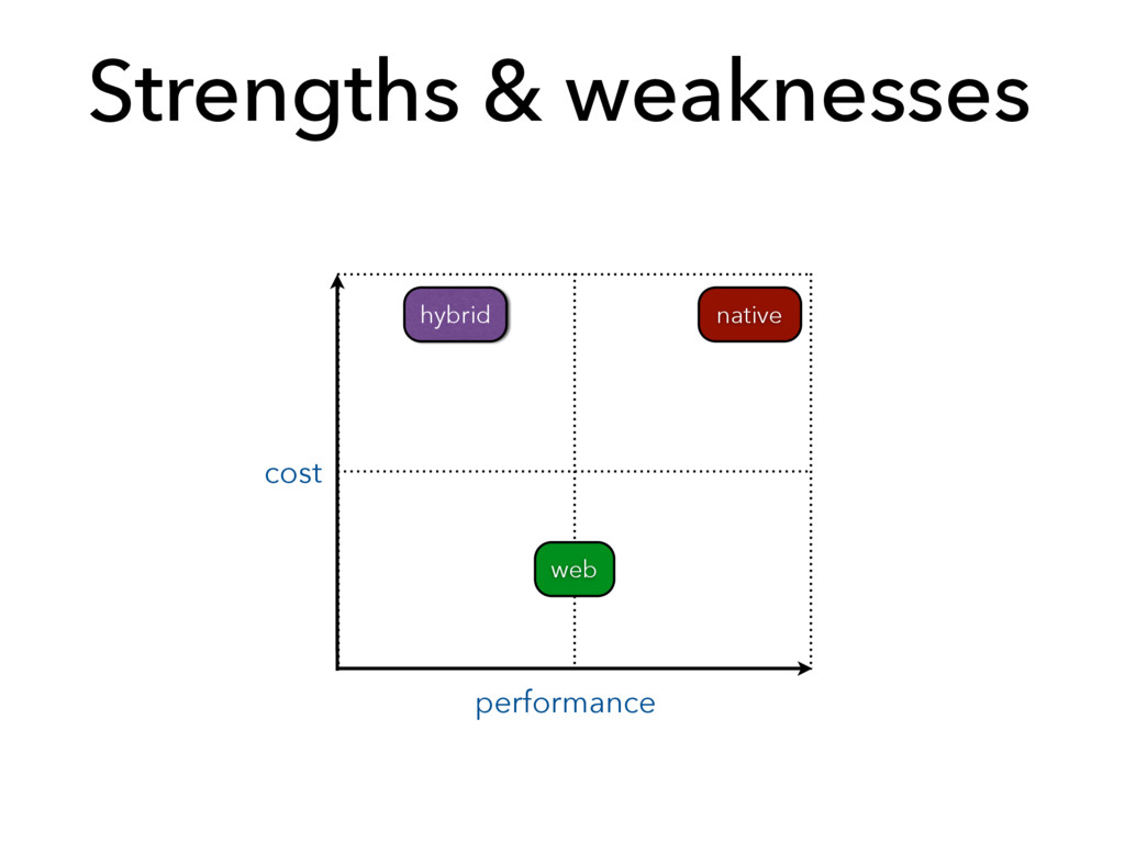 Strengths & weaknesses cost performance native ...