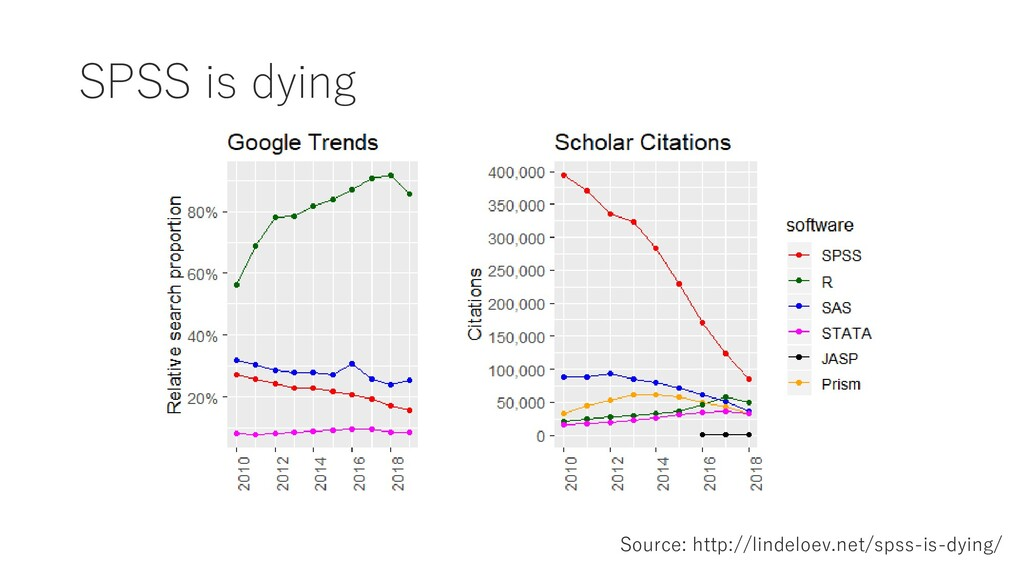 SPSS is dying Source: http://lindeloev.net/spss...
