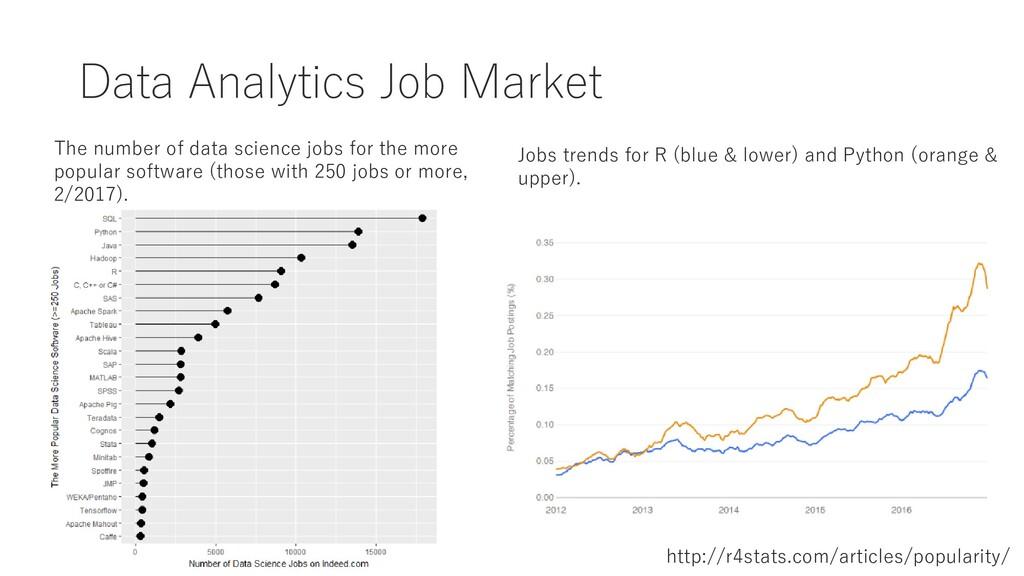 Data Analytics Job Market The number of data sc...