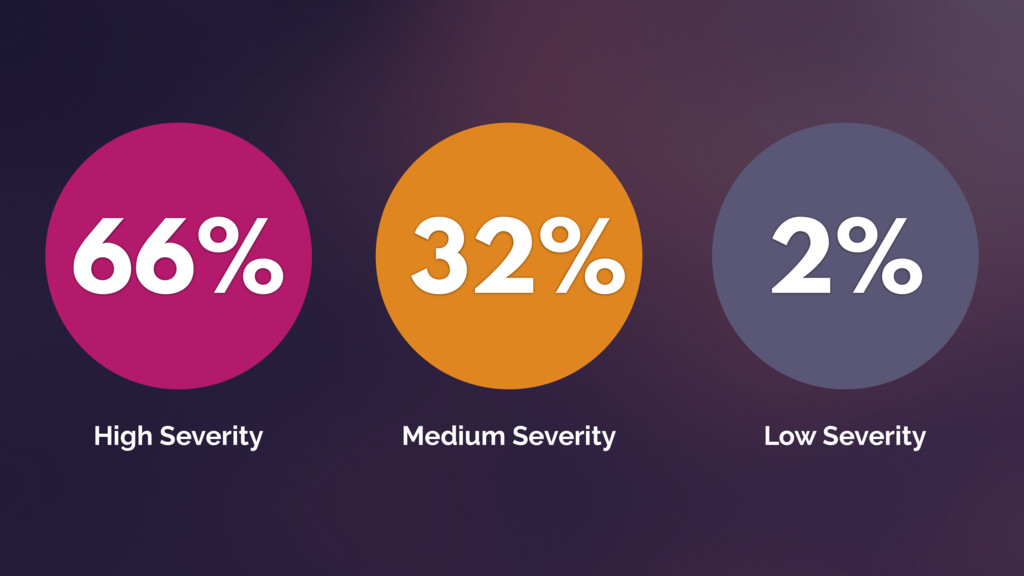 66% High Severity 32% Medium Severity 2% Low Se...