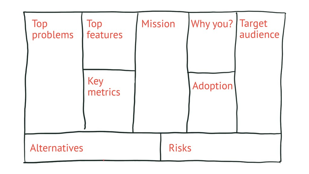 Top problems Top features Key metrics Mission W...