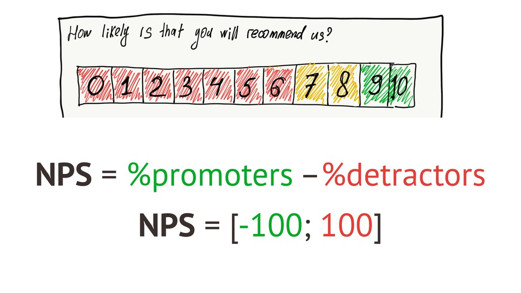 NPS = %promoters –%detractors NPS = [-100; 100]